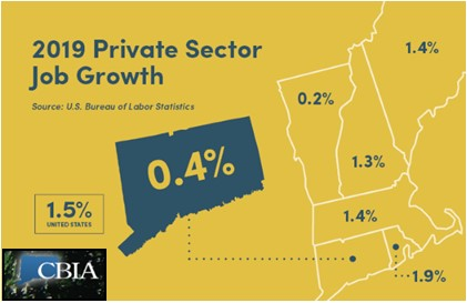 2019 Private Sector Job Growth