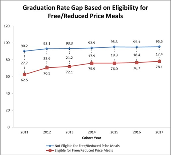 Graduation Rate Gap Graph